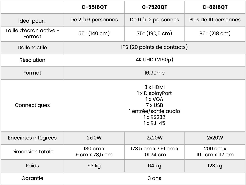 Spécifications techniques du moniteur tactile dell C5518QT C7520QT C8618QT