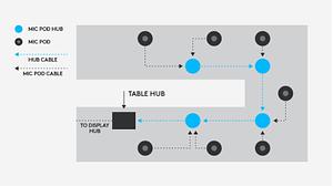 tout type de table rally hub