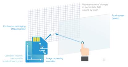 illustration technologie capacitive sur écran tactile entreprise