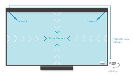 illustration technologie dvit sur écran tactile entreprise