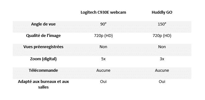 Tableau récapitulatif des caractéristiques de la Logitech MeetUp